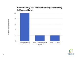 Eastern Idaho Millennial Research 2.014